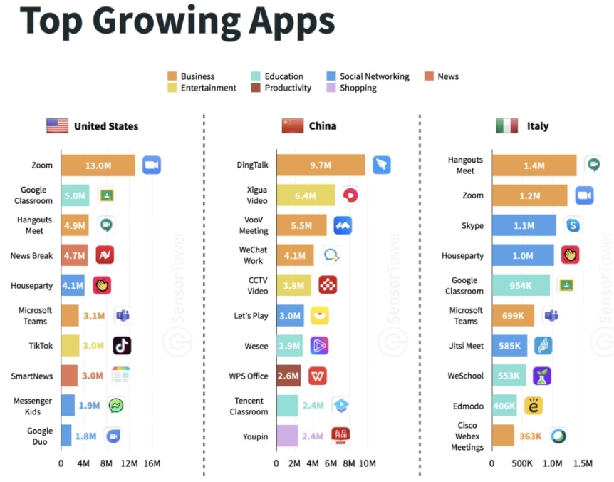 Top Apps China USA Italien nach Branche
