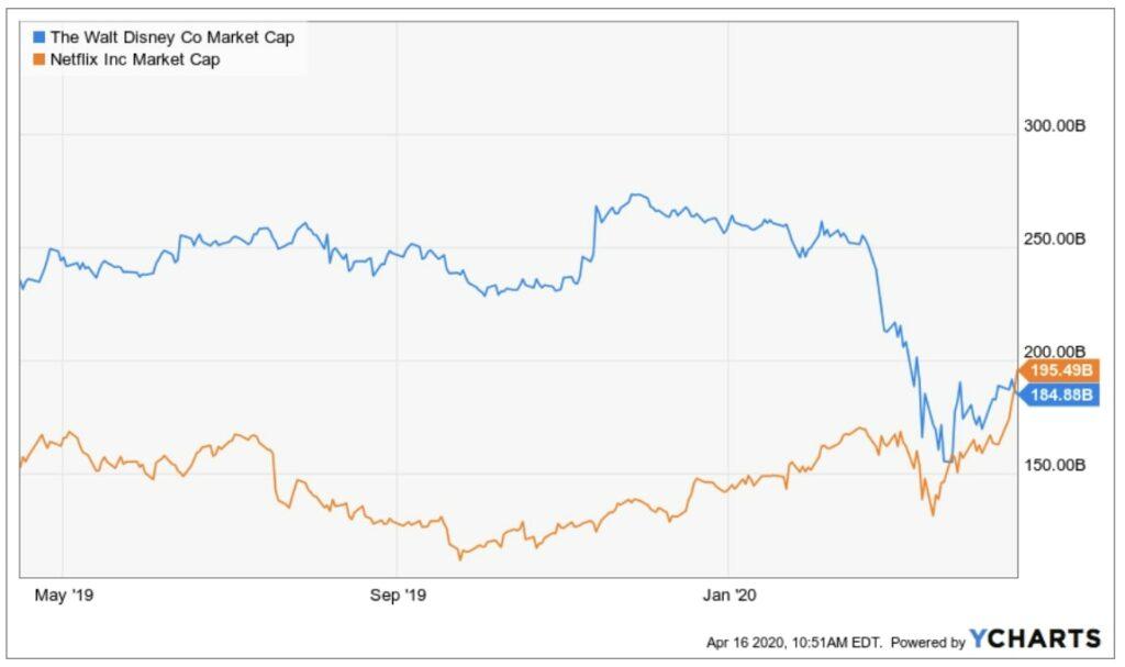 Vergleich Marktkapitalisierung Disney und Netflix