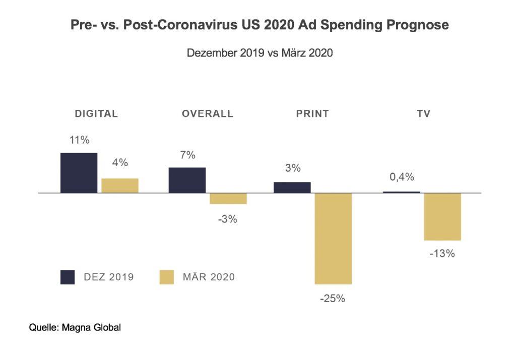 Werbeausgaben in den USA vor und nach Corona Krise