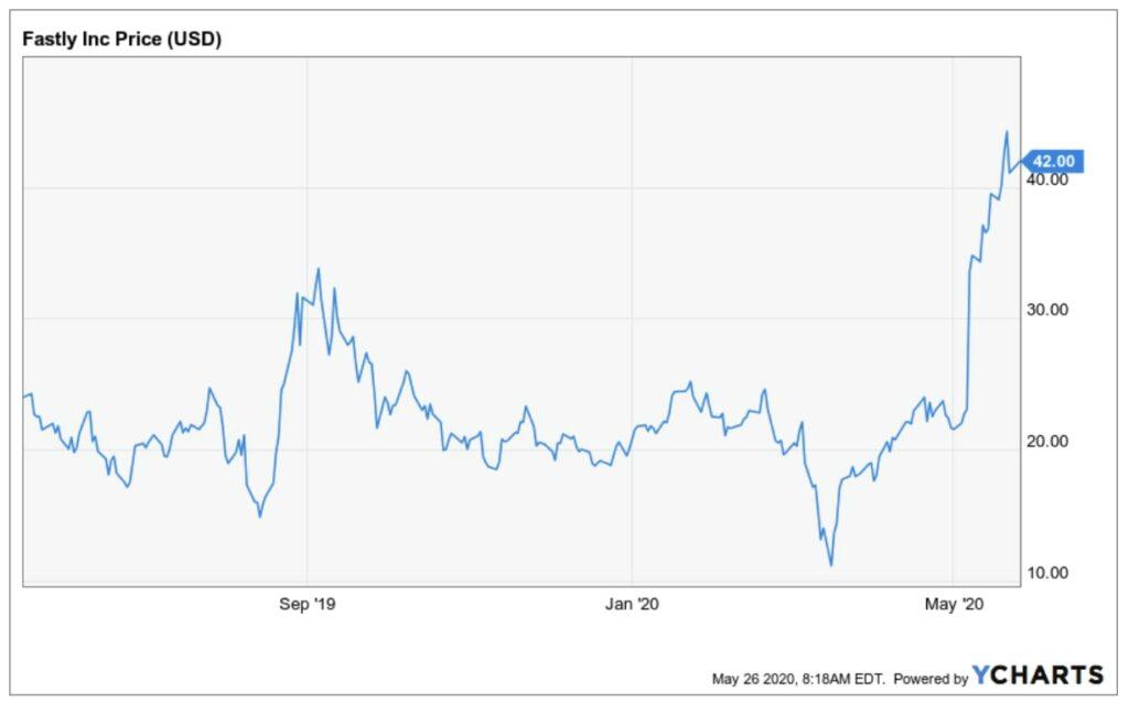Fastly Aktie Edge Computing - Entwicklung des Aktienkurses