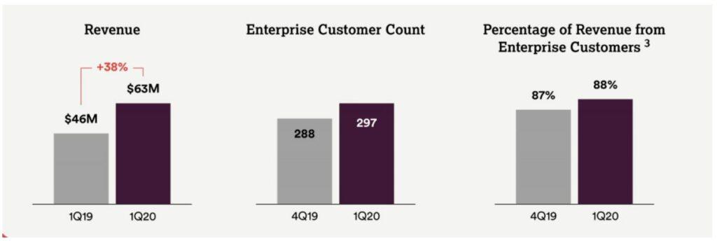 Fastly Aktie Edge Computing - Statistik zur Umsatzentwicklung