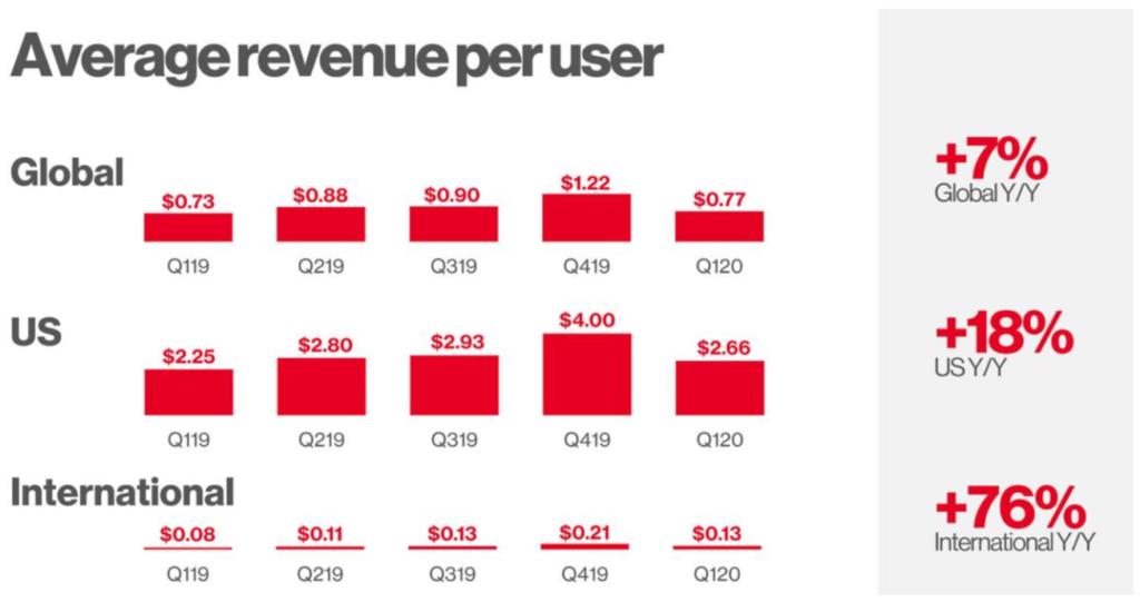 Pinterest Statistik durchschnittlicher Umsatz pro Nutzer