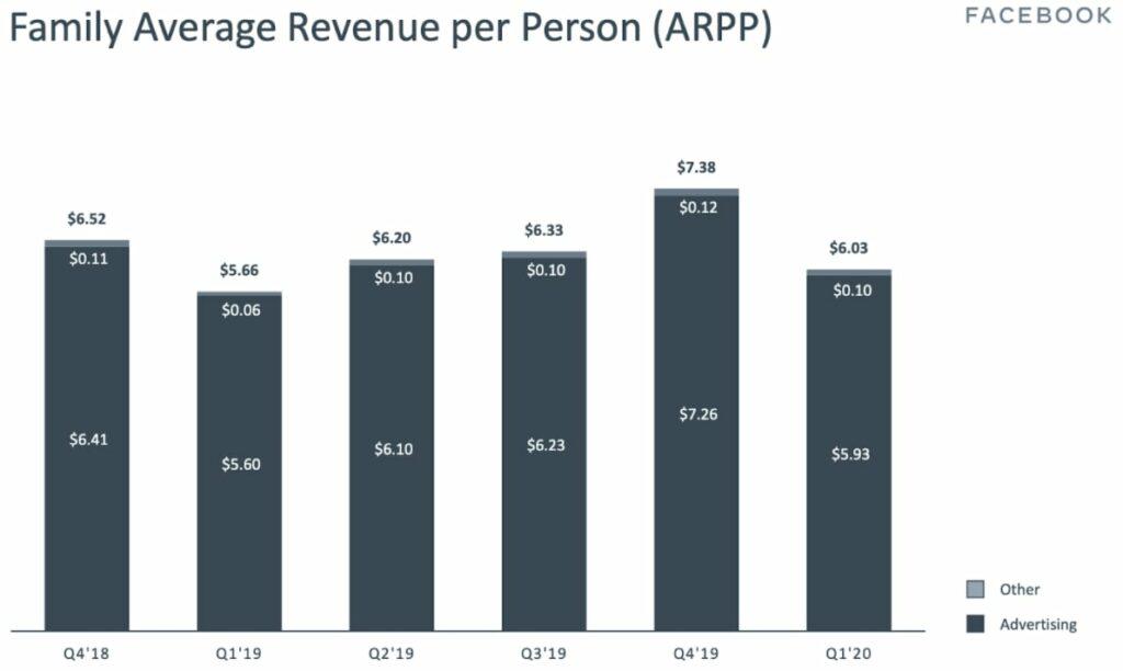 Statistik Family Average Revenue per Person von Facebook