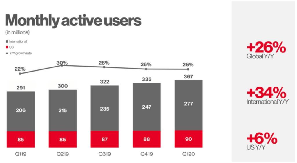Statistik Monatliche Aktive Nutzer von Pinterest