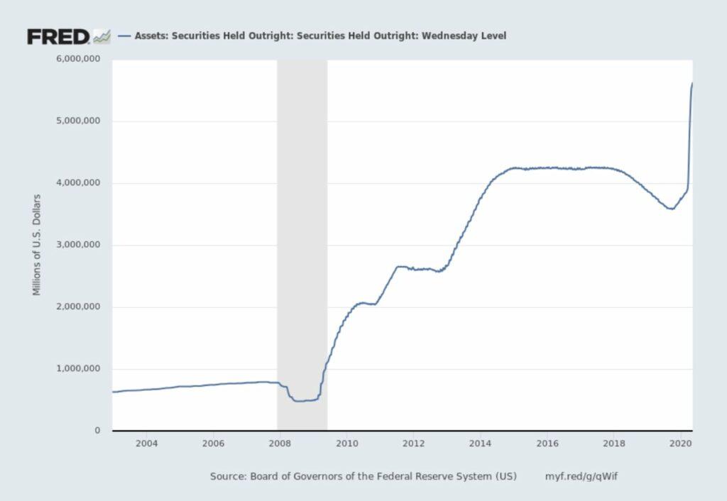 Wertpapierbestände der US-Notenbank im Zeitablauf
