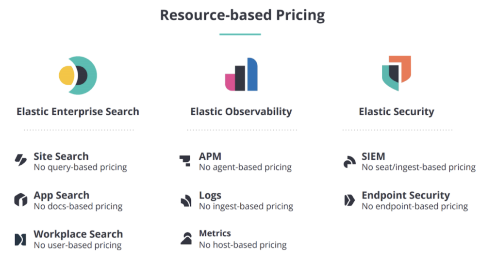 Elastic neue Produktstrategie - Pricing der 3 Angebote