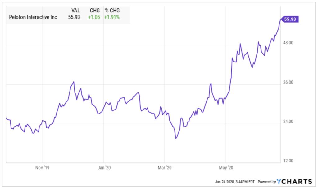 Entwicklung der Peloton Aktie als Chart