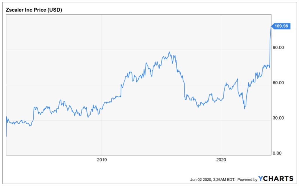 Entwicklung der Zscaler Aktie - Kursexplosion nach Corona Crash Krise