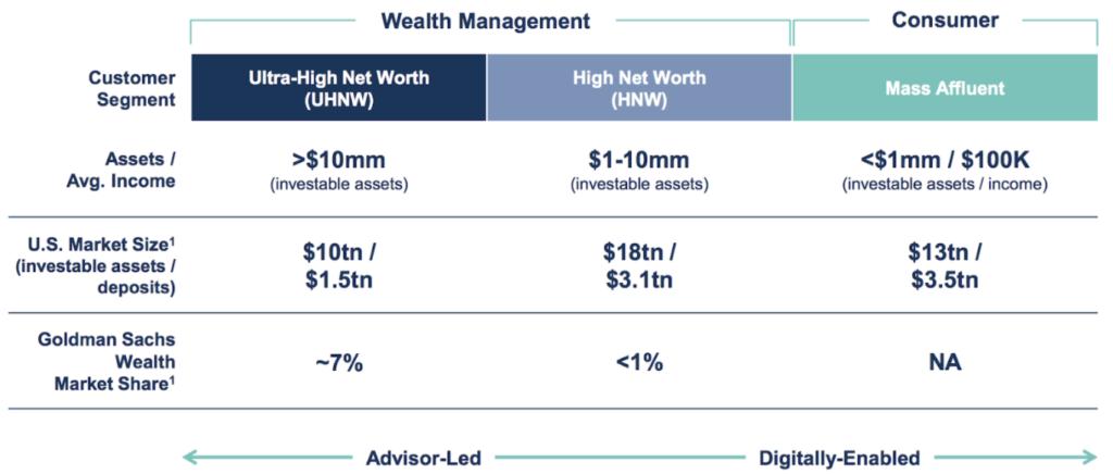 Goldman Sachs Entwicklung Privatkundengeschäft von Bank für Superreiche zu Bank für nahezu alle