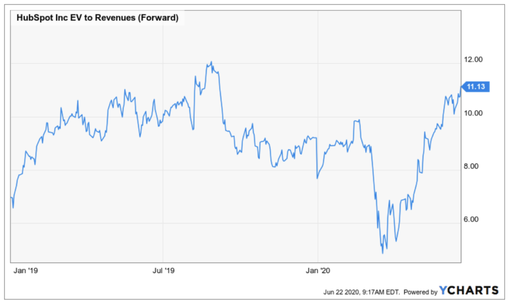 Hubspot Aktie - Entwicklung EV Revenue Verhältnis
