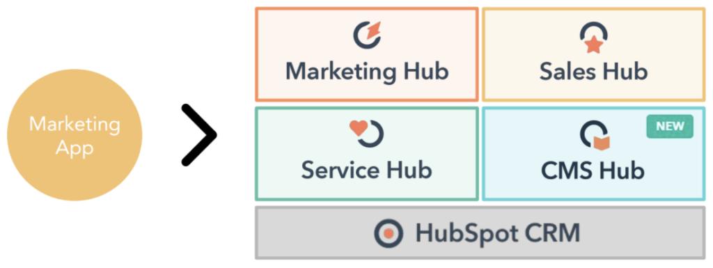 Hubspot Hubs im Überblick inklusive neuem CMS Hub