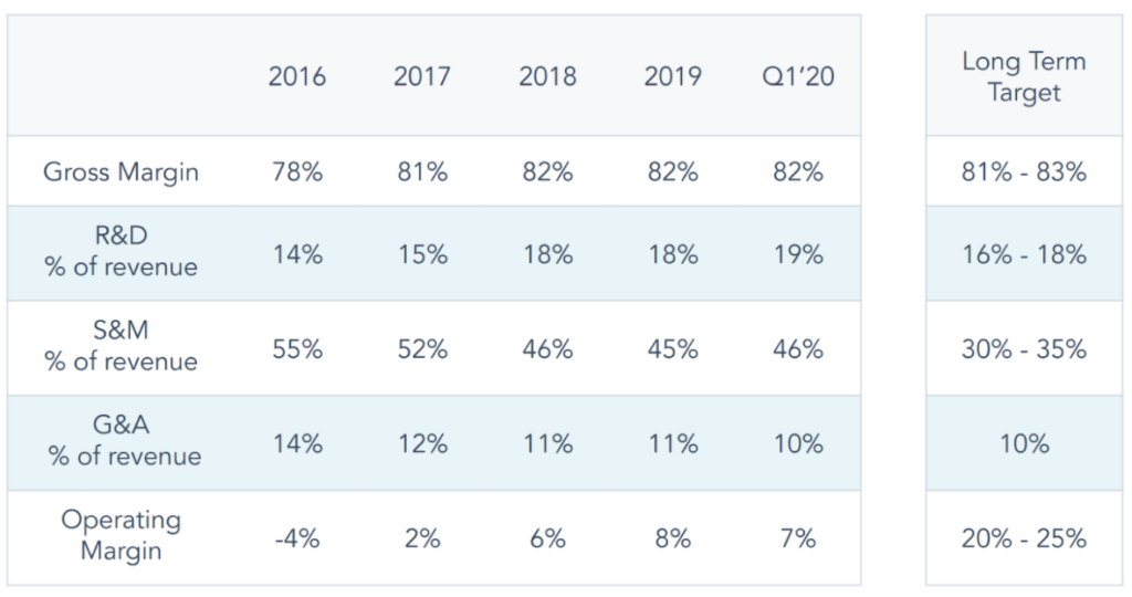 Langfristiger Finanzplan von Hubspot in Tabellenform