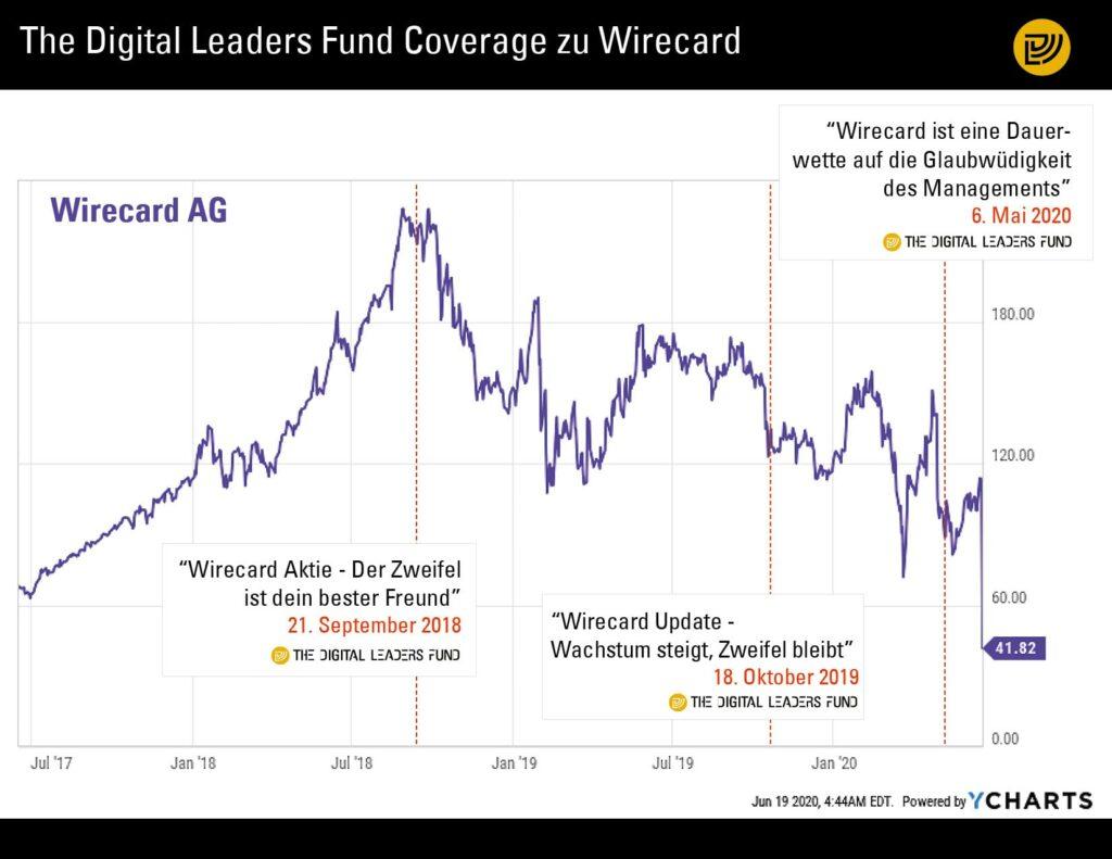 The Digital Leaders Fund Coverage zu Wirecard im Überblick