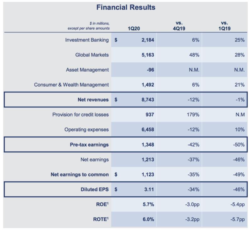 Übersicht Ergebnisse für das erste Quartal Goldman Sachs