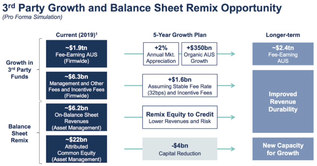 Übersicht Goldman Sachs Bilanz Mix