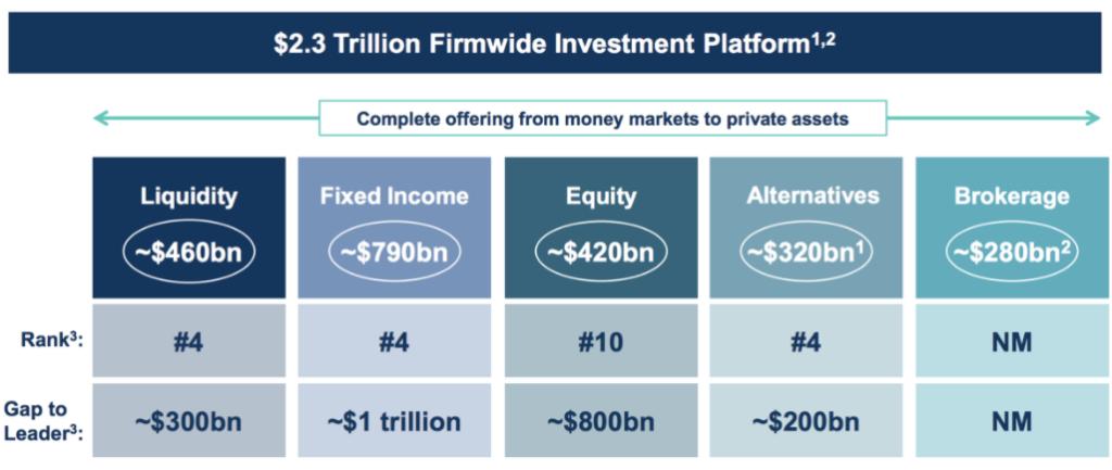 Übersicht Negativer Umsatz Goldman Sachs im Bereich Asset Management