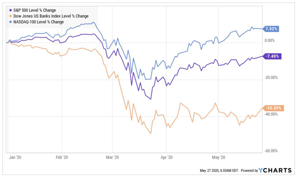 Vergleich Entwicklung Performance S&P 500 Index Nasdaq Index und Banken Index