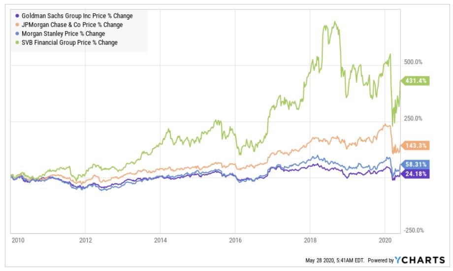 Vergleich Entwicklung der Performance von Goldman Sachs Aktie und anderen Banken