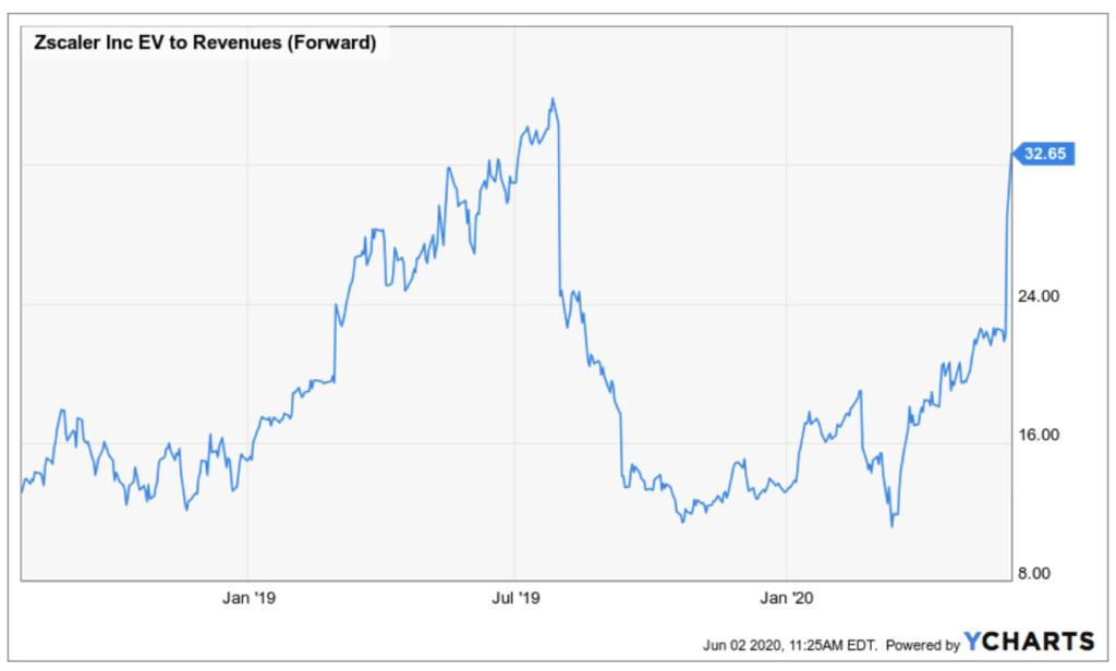 Zscaler EV zu Sales Verhältnis über 30 - Grafik