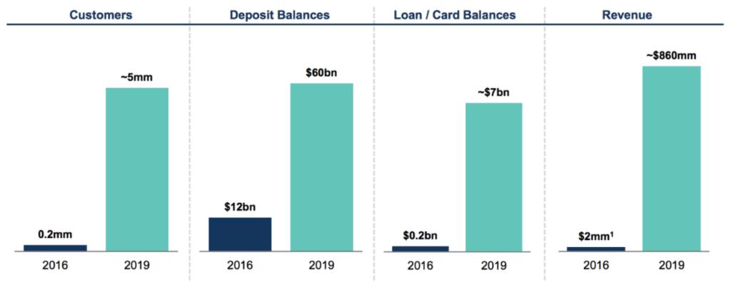 Zwischenbilanz von Goldman Sachs