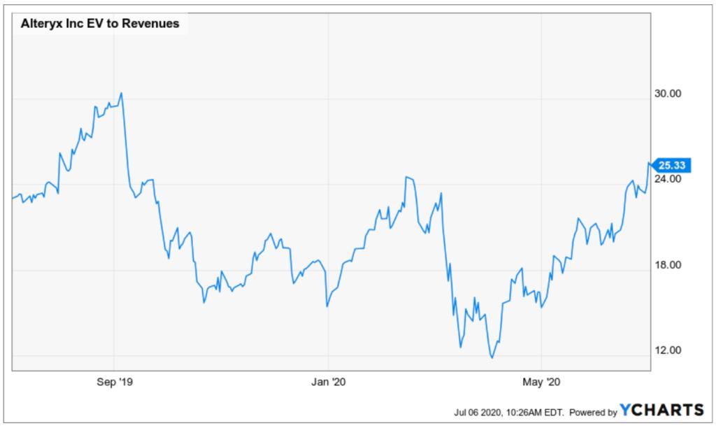 Entwicklung EV Revenue Verhältnis von Alteryx - Chart