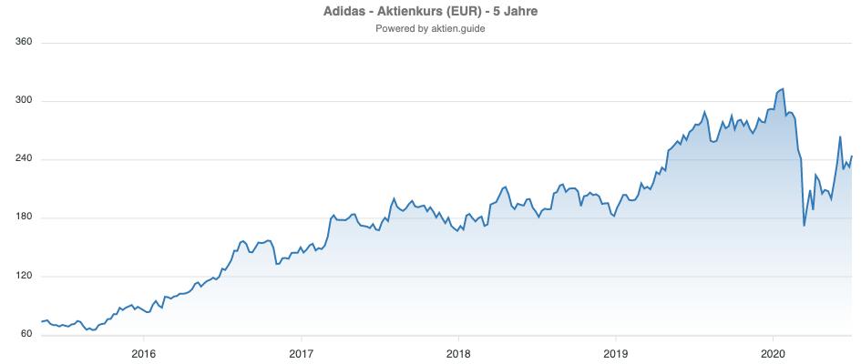 Entwicklung der Adidas Aktie Chart letzte 5 Jahre