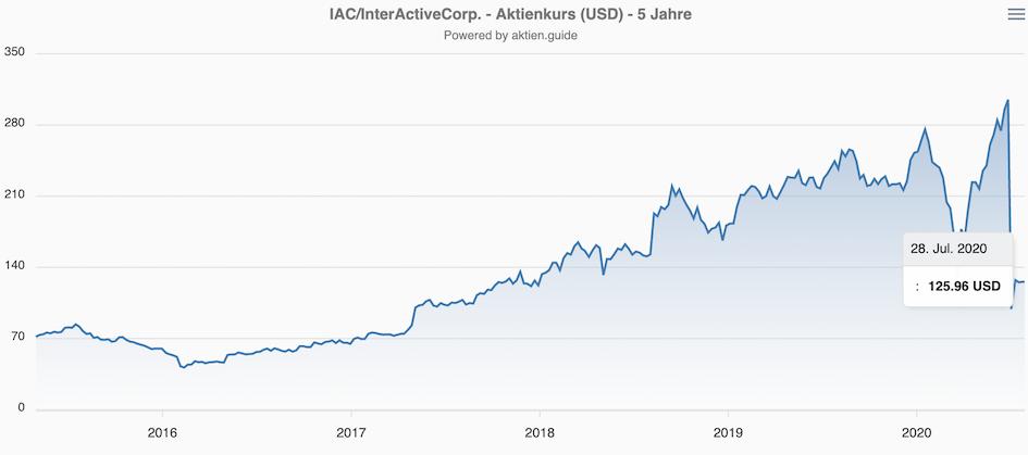 Entwicklung der IAC Aktie Chart letzte 5 Jahre