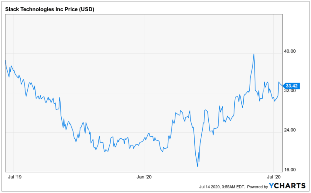 Entwicklung der Slack Aktie - Chart
