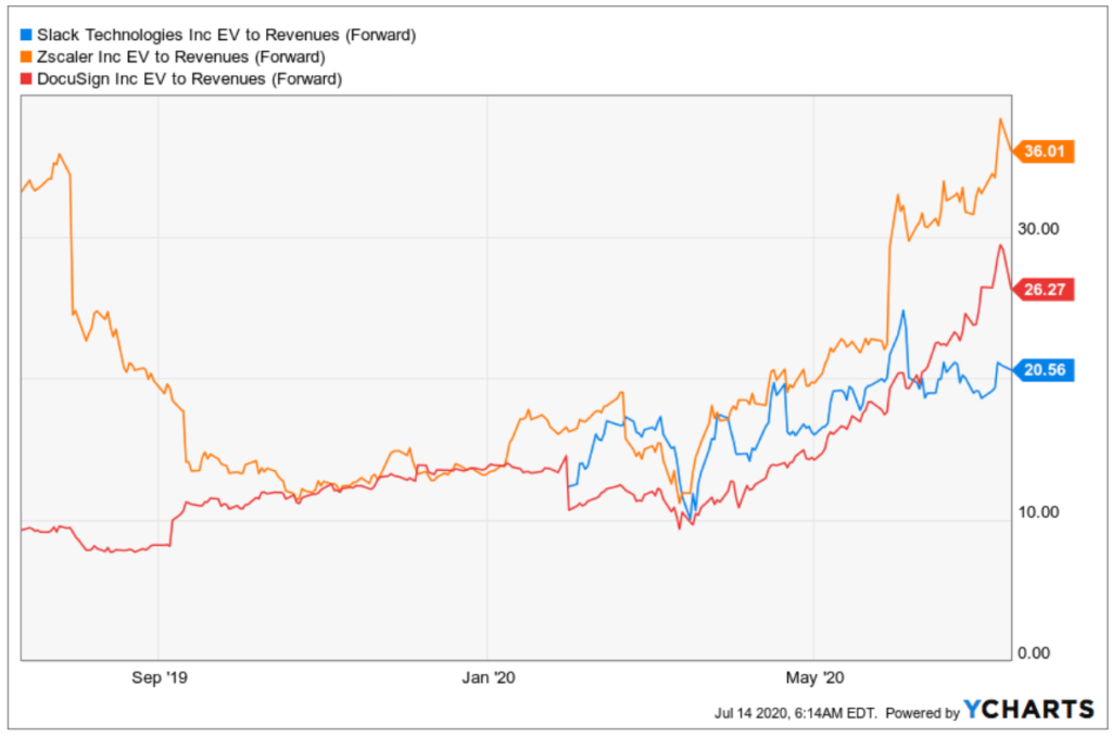 Entwicklung der Slack Dosusign und Zscaler Aktie im Vergleich - Charts