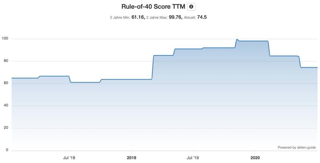 Rule of 40 Score von Alteryx Entwicklung Chart