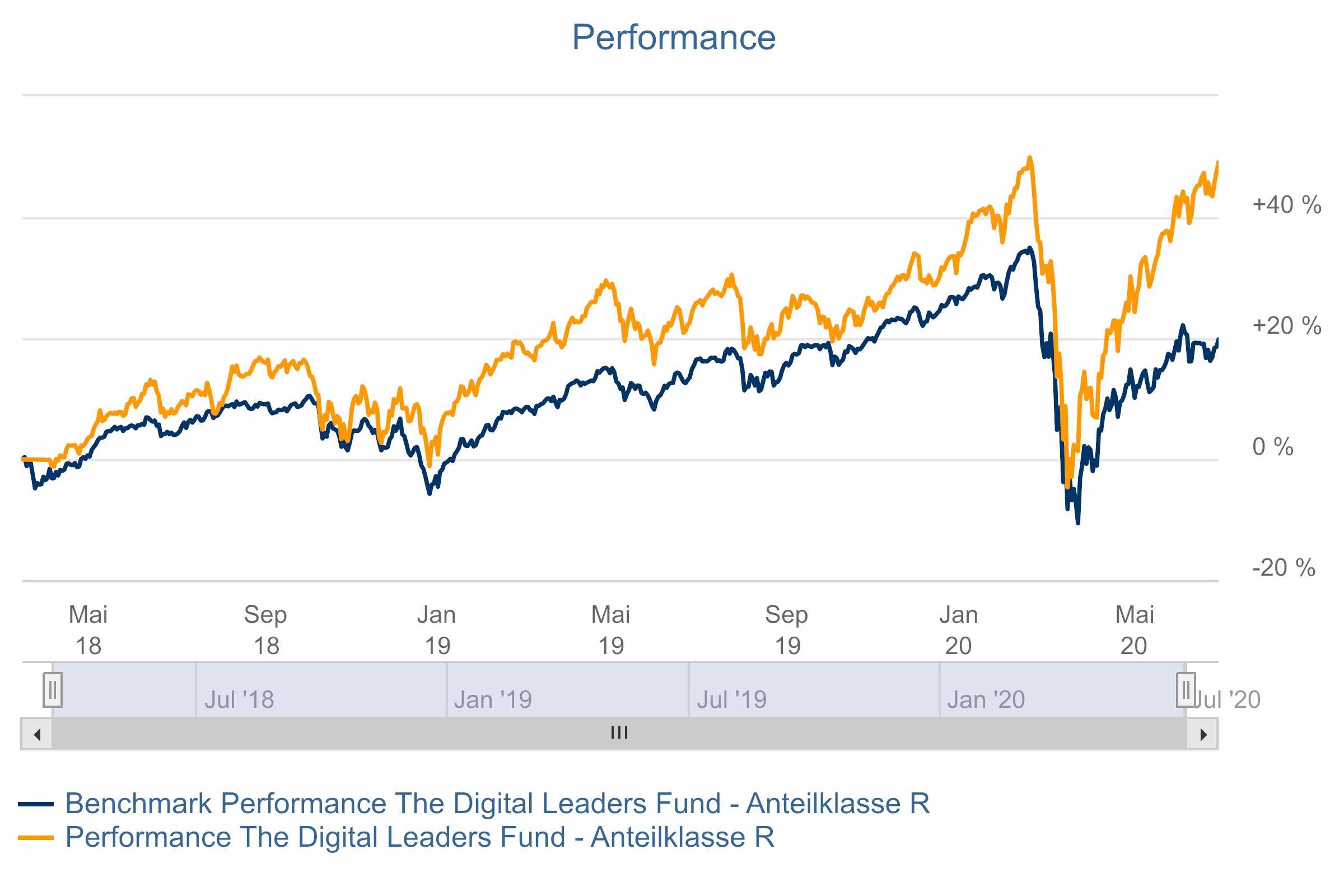 The Digital Leaders Fund DLF Performance 03072020
