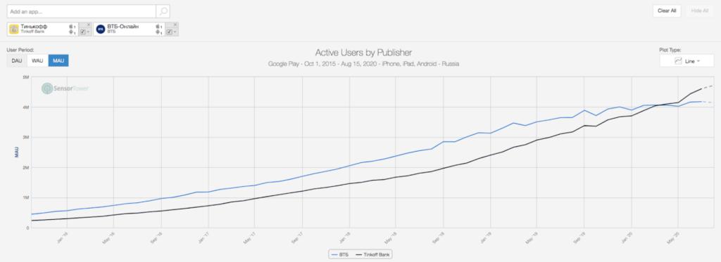 Entwicklung Downloads Tinkoff App