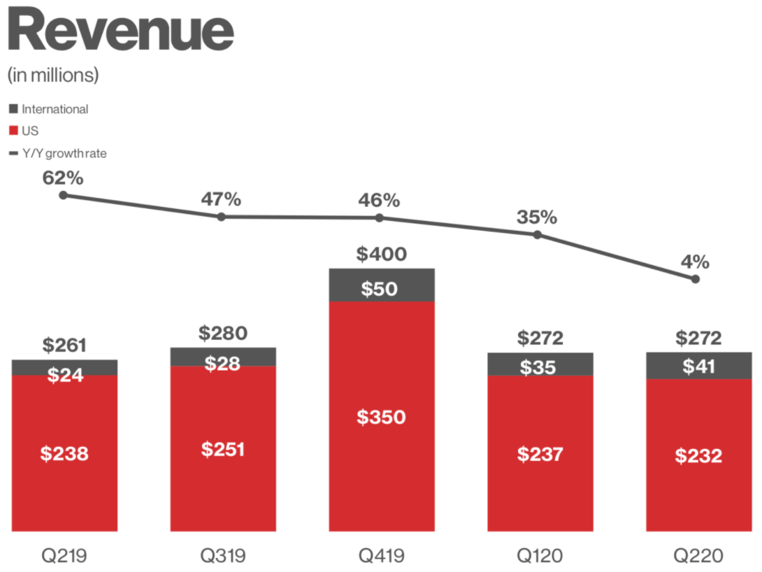 Entwicklung Umsatz von Pinterest - Grafik