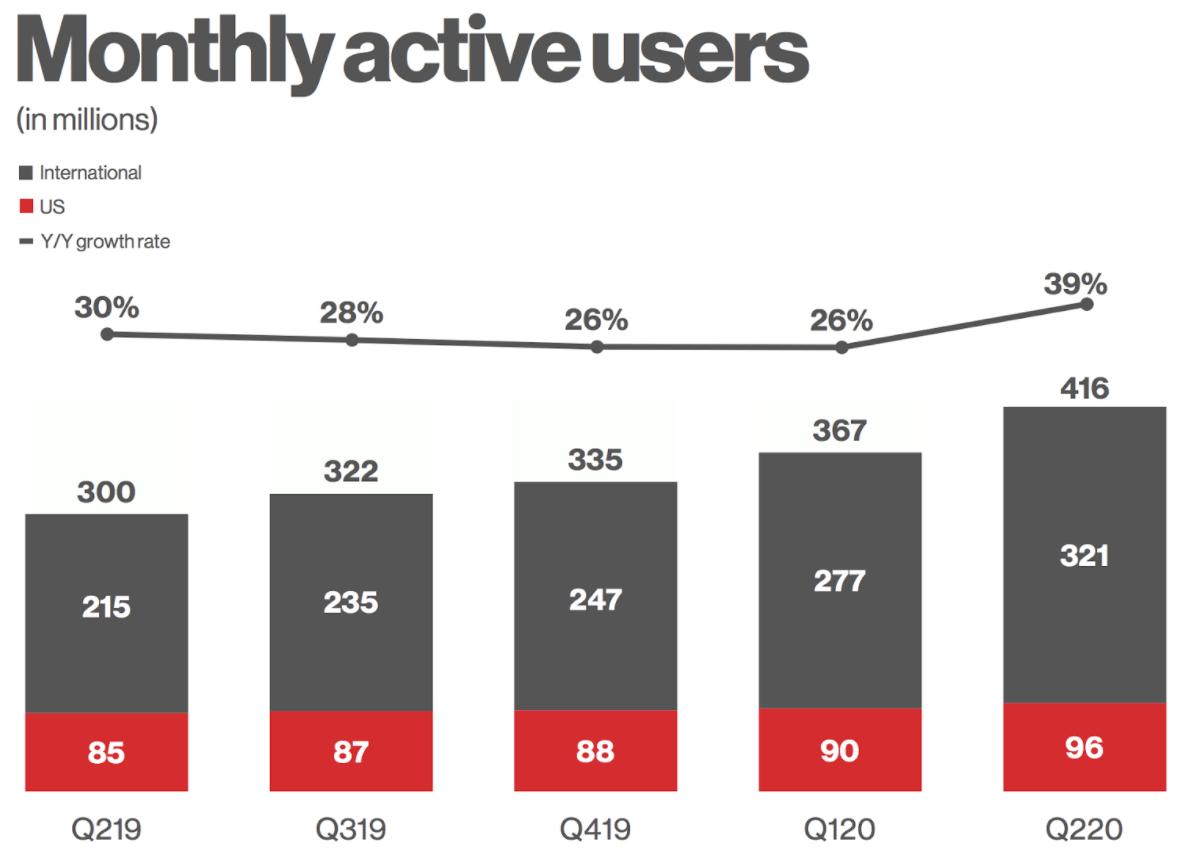 Entwicklung der monatlich aktiven Nutzer (MAU) von Pinterest