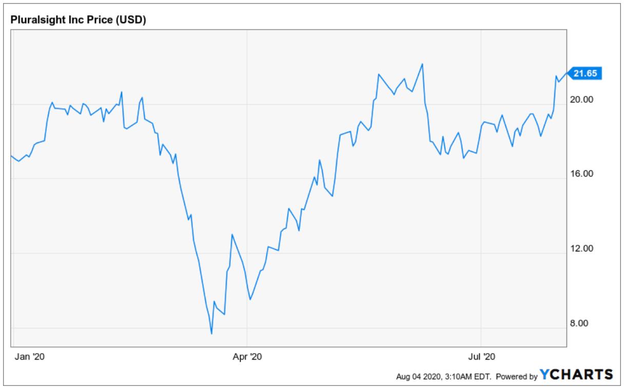 Pluralsight Aktie Entwicklung des Aktienkurs Chart