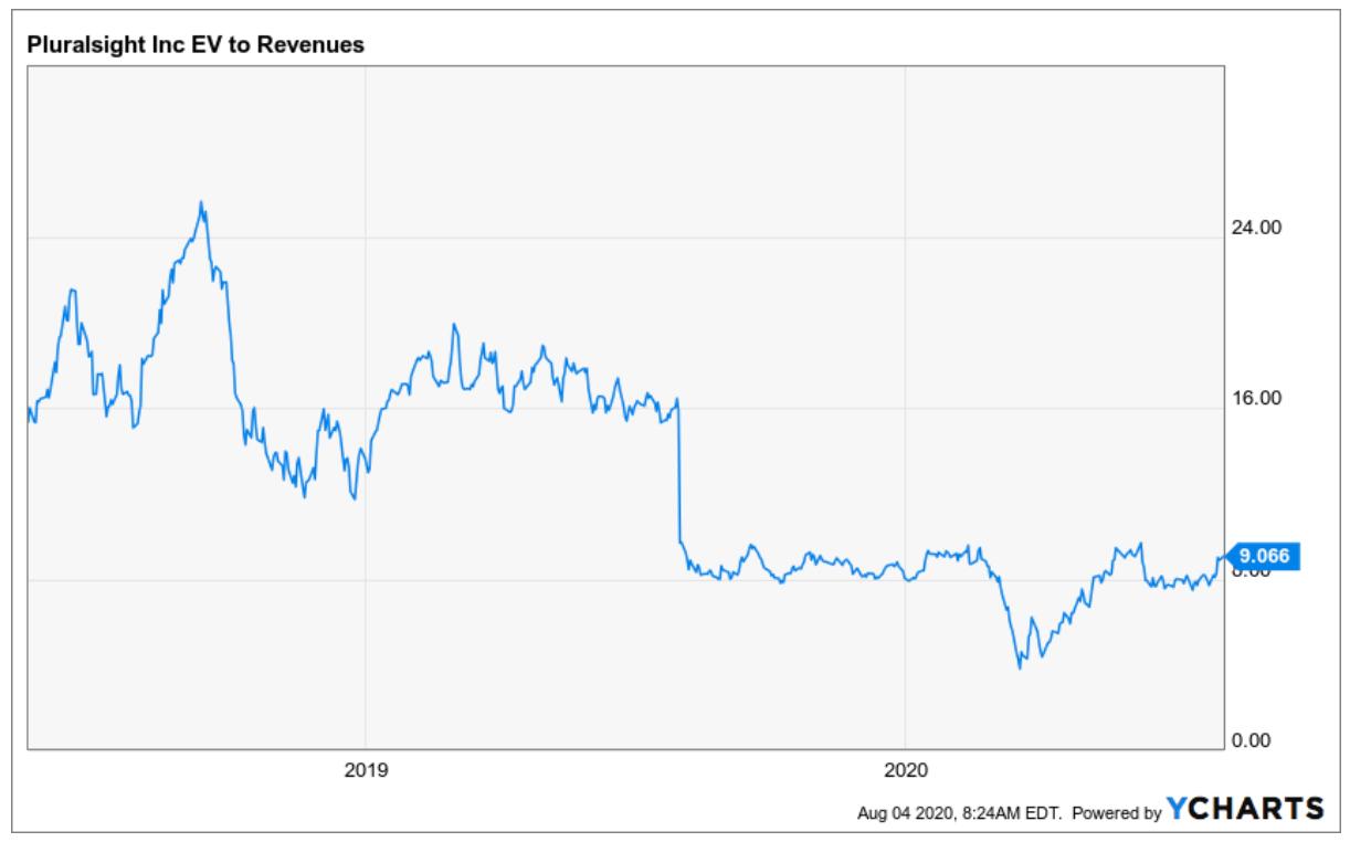Pluralsight Entwicklung EV Sales Chart