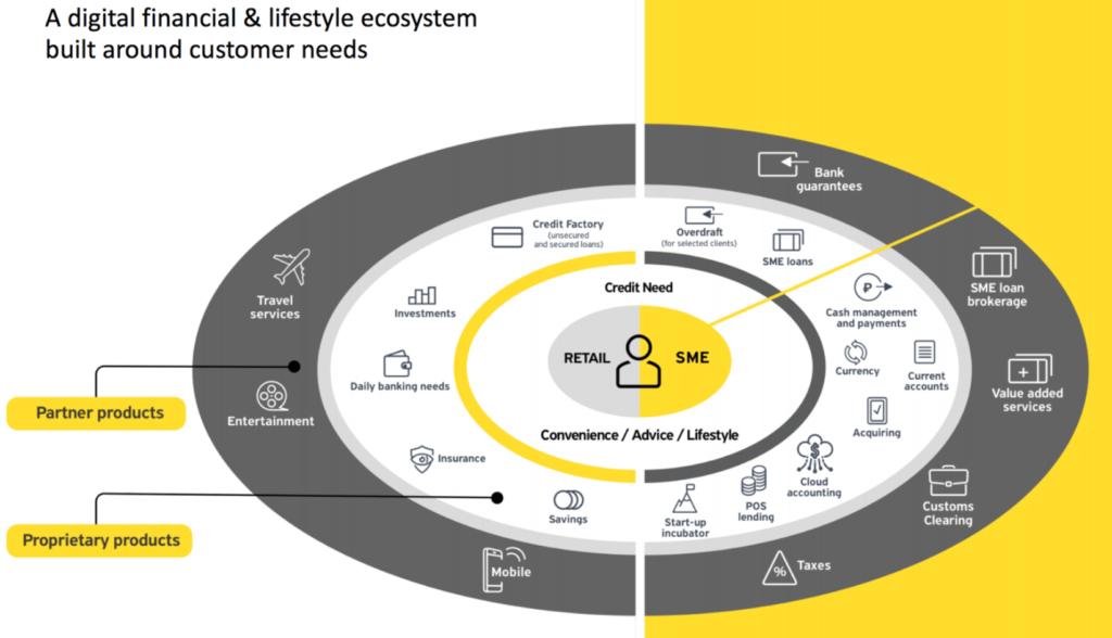 Produktportfolio Tinkoff Bank auf Kunden ausgerichtet - Grafik