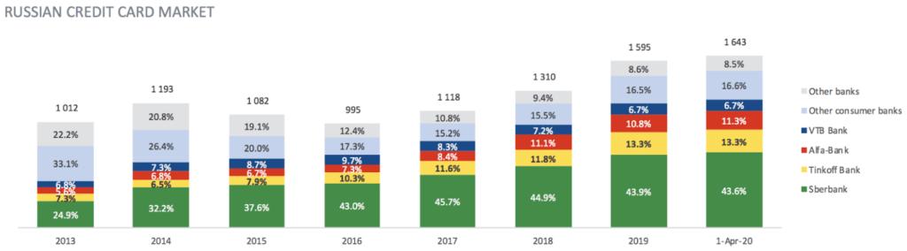Statistik zum russischen Kreditmarkt mit Tinkoff Bank und Wettbewerbern