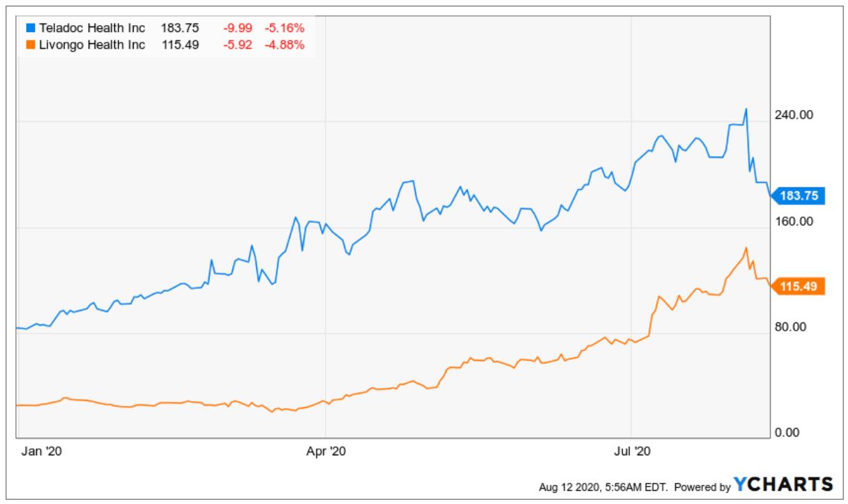 Vergleich Charts Teladoc Aktie und Livongo Aktie