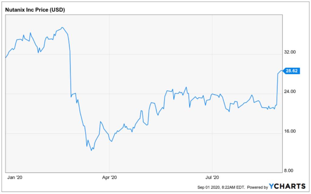 Entwicklung Nutanix Aktie Kursverlauf Chart