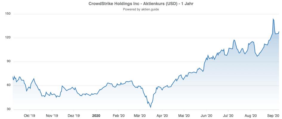 Entwicklung der CrowdStrike Aktie 1 Jahr - Chart