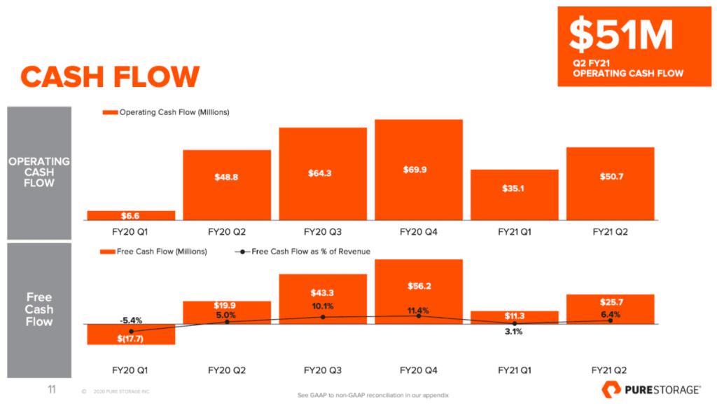 Free Cash Flow und Operating Cash Flow von Pure Storage FY2020 Q1 bis FY2021 Q2