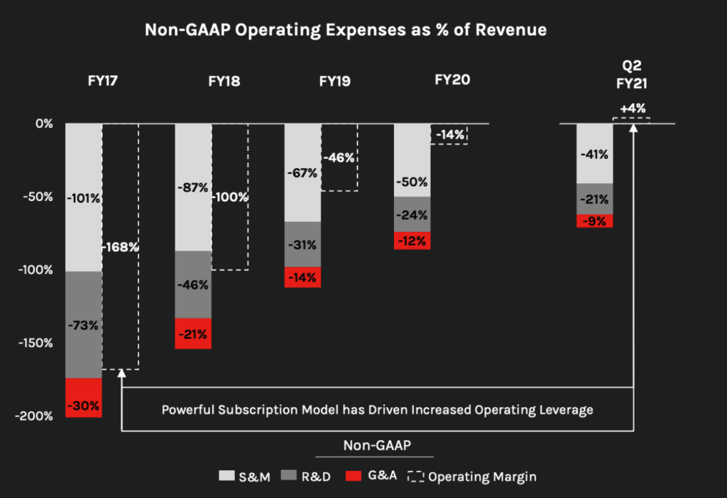 Grafik zeigt Entwicklung der nicht operativen Kosten bei CrowdStrike