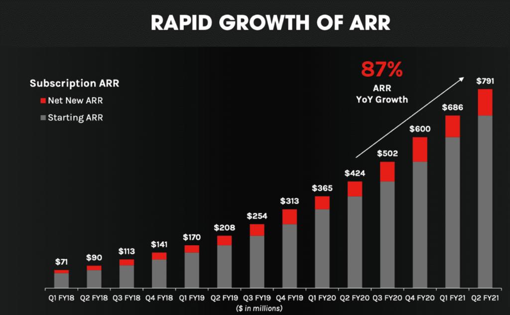 Grafik zeigt starken Anstieg des ARR von CrowdStrike