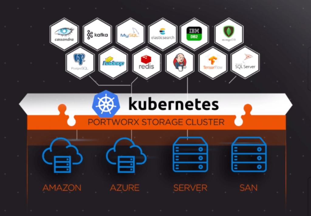 Kubernetes Übersicht Werkzeug zur Orchestrierung von Container-Systemen