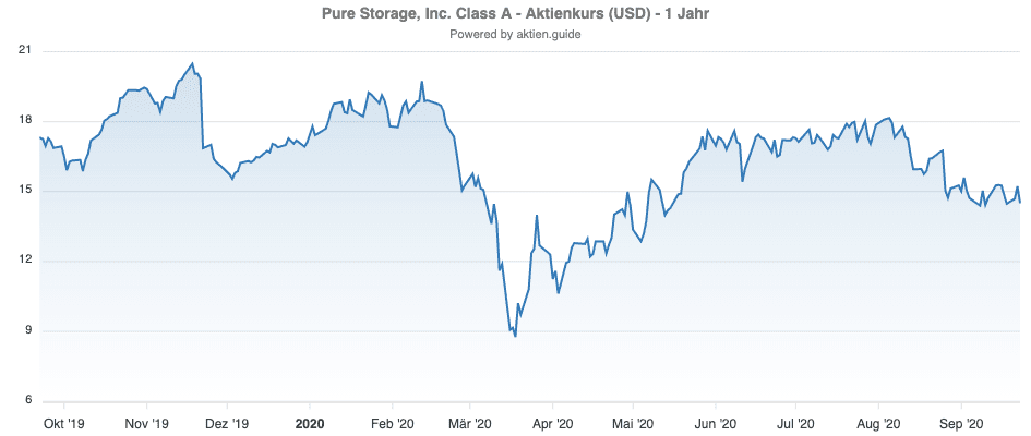 Kursverlauf der Pure Storage Aktie in einem Jahr