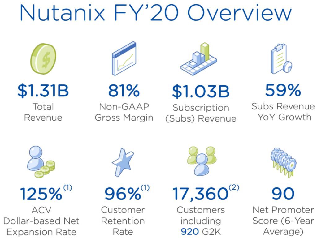 Nutanix FY20 Geschäftsjahreszahlen im Überblick