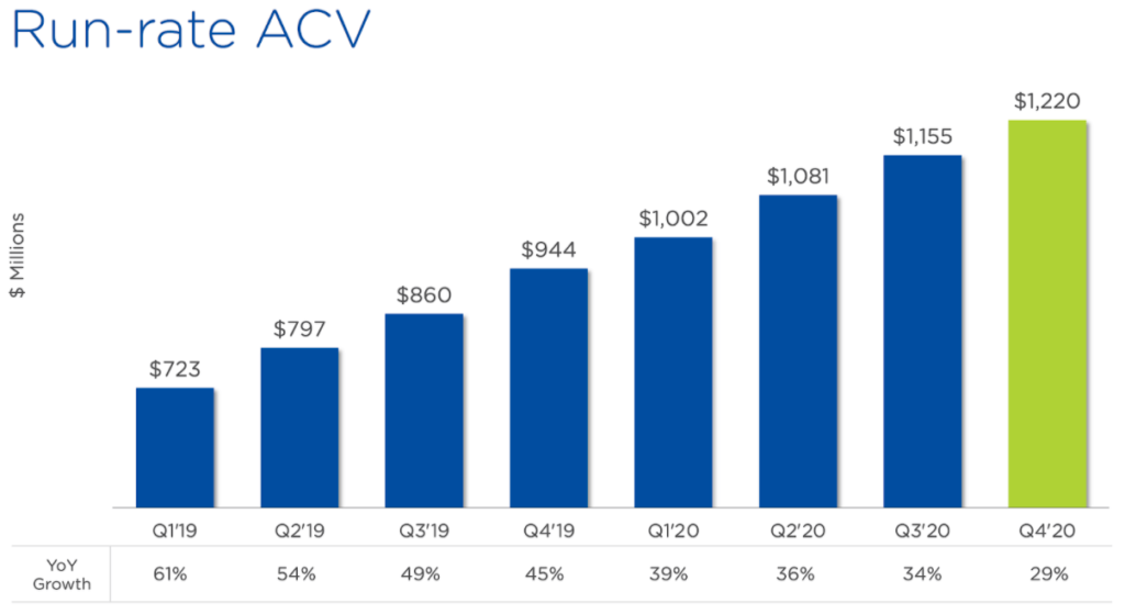 Nutanix Vertrieb Statistik Annual Contract Value Chart
