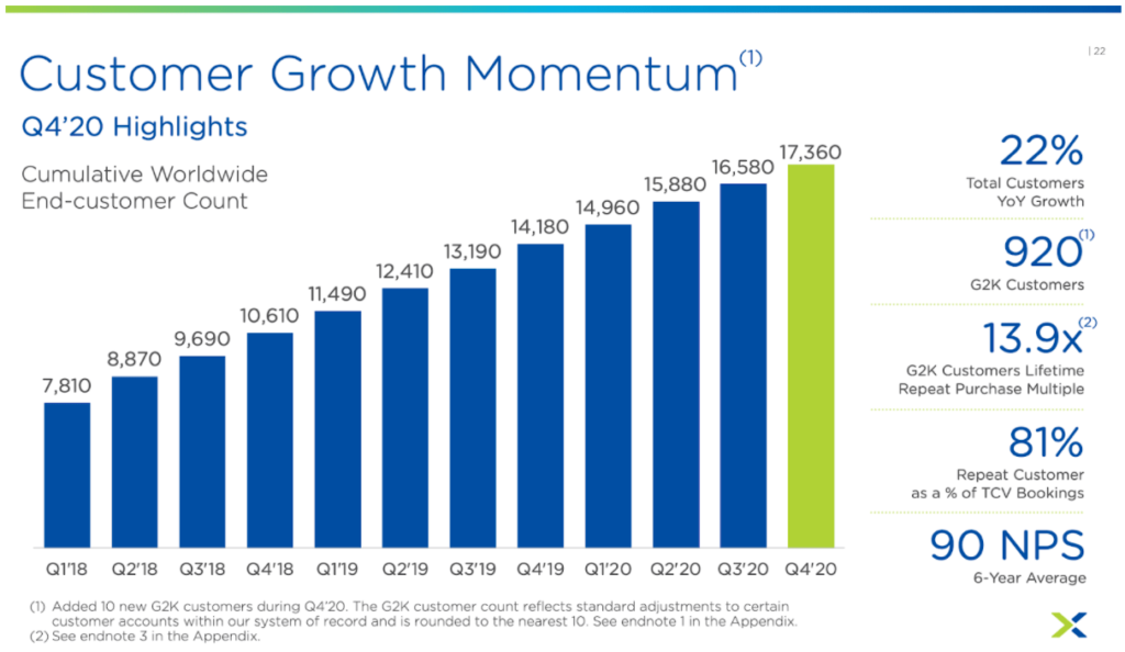 Statistik Kundenwachstum Nutanix