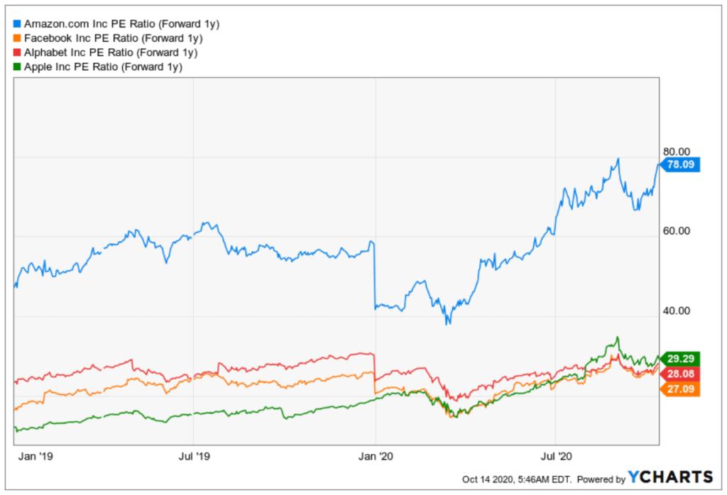 Amazon Facebook Alphabet Apple Aktie Entwicklung KGV im Vergleich